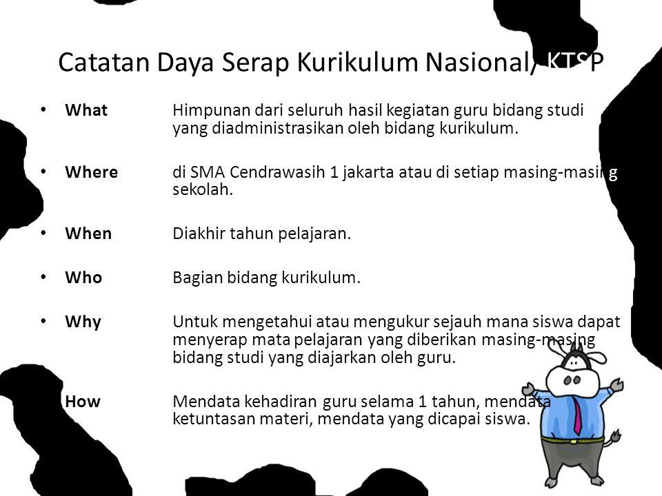 Catatan Daya Serap Kurikulum Nasional/ KTSP WhatHimpunan dari seluruh hasil kegiatan guru bidang studi yang diadministrasikan oleh bidang kurikulum.