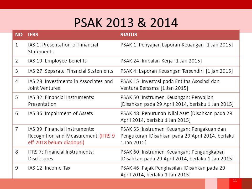 PSAK 2013 & 2014 11 NOIFRSSTATUS 1IAS 1: Presentation of Financial Statements PSAK 1: Penyajian Laporan Keuangan [1 Jan 2015] 2IAS 19: Employee Benefi