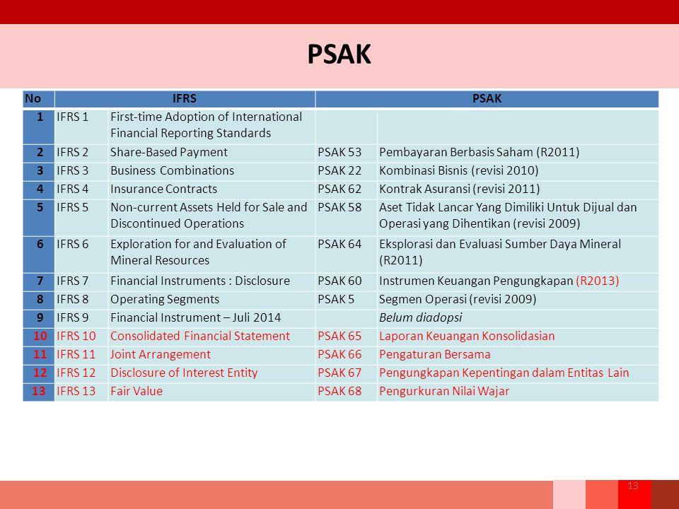 PSAK 13 NoIFRSPSAK 1IFRS 1First-time Adoption of International Financial Reporting Standards 2IFRS 2Share-Based PaymentPSAK 53Pembayaran Berbasis Saham (R2011) 3IFRS 3Business CombinationsPSAK 22Kombinasi Bisnis (revisi 2010) 4IFRS 4Insurance ContractsPSAK 62Kontrak Asuransi (revisi 2011) 5IFRS 5Non-current Assets Held for Sale and Discontinued Operations PSAK 58Aset Tidak Lancar Yang Dimiliki Untuk Dijual dan Operasi yang Dihentikan (revisi 2009) 6IFRS 6Exploration for and Evaluation of Mineral Resources PSAK 64Eksplorasi dan Evaluasi Sumber Daya Mineral (R2011) 7IFRS 7Financial Instruments : DisclosurePSAK 60Instrumen Keuangan Pengungkapan (R2013) 8IFRS 8Operating SegmentsPSAK 5Segmen Operasi (revisi 2009) 9IFRS 9Financial Instrument – Juli 2014Belum diadopsi 10IFRS 10Consolidated Financial StatementPSAK 65Laporan Keuangan Konsolidasian 11IFRS 11Joint ArrangementPSAK 66Pengaturan Bersama 12IFRS 12Disclosure of Interest EntityPSAK 67Pengungkapan Kepentingan dalam Entitas Lain 13IFRS 13Fair ValuePSAK 68Pengurkuran Nilai Wajar