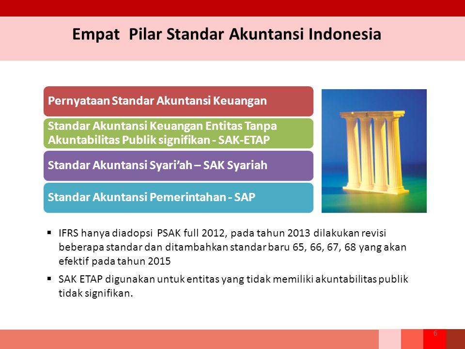 Empat Pilar Standar Akuntansi Indonesia 6  IFRS hanya diadopsi PSAK full 2012, pada tahun 2013 dilakukan revisi beberapa standar dan ditambahkan standar baru 65, 66, 67, 68 yang akan efektif pada tahun 2015  SAK ETAP digunakan untuk entitas yang tidak memiliki akuntabilitas publik tidak signifikan.