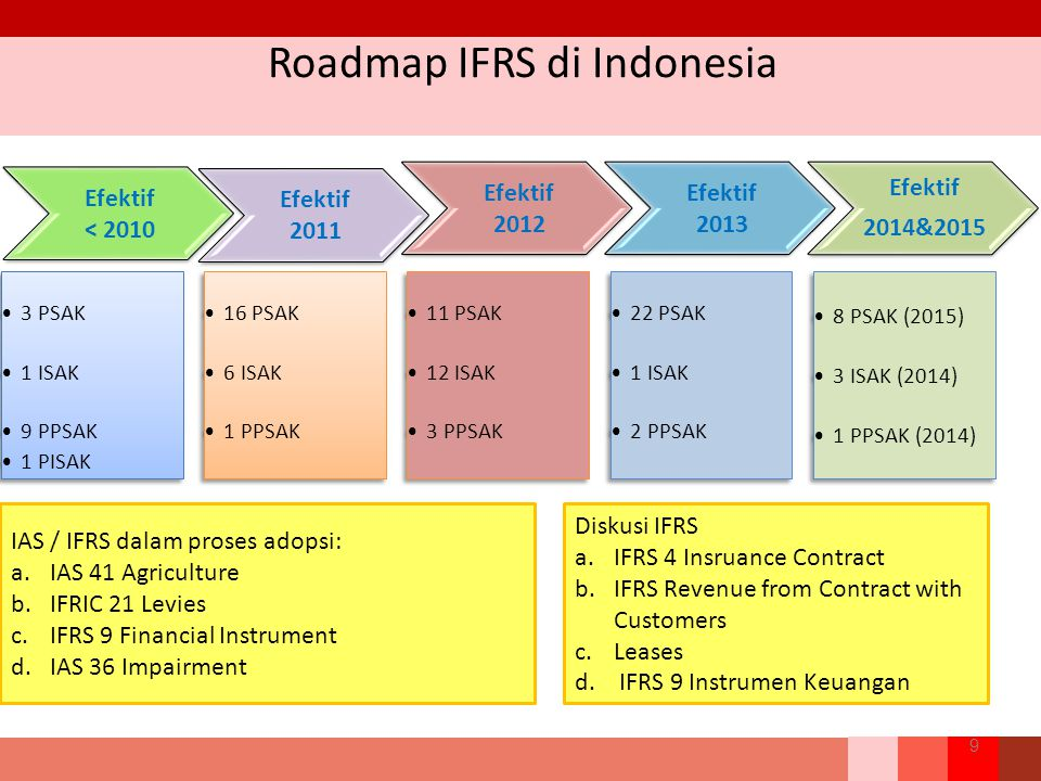 Roadmap IFRS di Indonesia 9 IAS / IFRS dalam proses adopsi: a.IAS 41 Agriculture b.IFRIC 21 Levies c.IFRS 9 Financial Instrument d.IAS 36 Impairment D