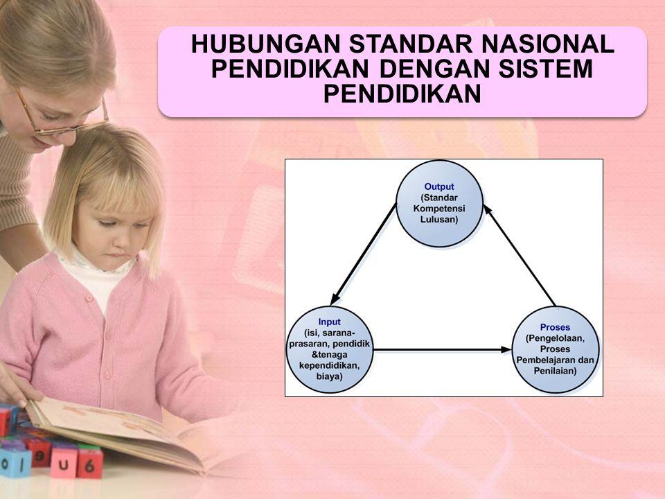 Standar Isi Standar Proses Standar Kompetensi Lulusan Standar Pendidik dan tenaga Kependidikan Standar Sarana & Prasarana Standar Pengelolaan Standar Pembiyaan Standar Penilaian Pendidikan