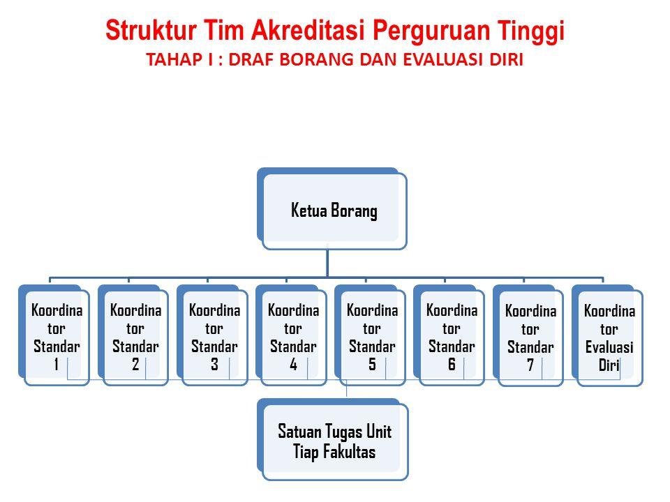 Struktur Tim Akreditasi Perguruan Tinggi TAHAP I : DRAF BORANG DAN EVALUASI DIRI Ketua Borang Koordina tor Standar 1 Koordina tor Standar 2 Koordina t