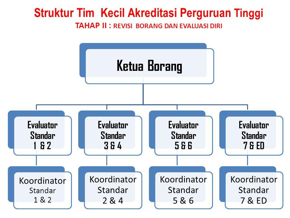 Struktur Tim Kecil Akreditasi Perguruan Tinggi TAHAP II : REVISI BORANG DAN EVALUASI DIRI Ketua Borang Evaluator Standar 1 & 2 Koordinator Standar 1 &