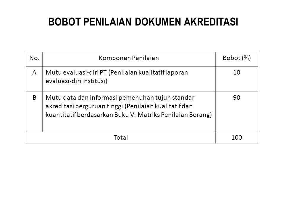 BOBOT PENILAIAN DOKUMEN AKREDITASI No.Komponen PenilaianBobot (%) AMutu evaluasi-diri PT (Penilaian kualitatif laporan evaluasi-diri institusi) 10 BMu