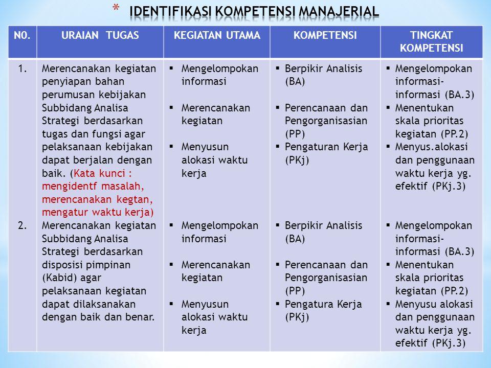 N0.URAIAN TUGASKEGIATAN UTAMAKOMPETENSITINGKAT KOMPETENSI 1. 2. Merencanakan kegiatan penyiapan bahan perumusan kebijakan Subbidang Analisa Strategi b
