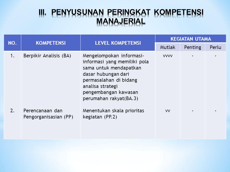 NO.KOMPETENSILEVEL KOMPETENSI KEGIATAN UTAMA MutlakPentingPerlu 1. 2. Berpikir Analisis (BA) Perencanaan dan Pengorganisasian (PP) Mengelompokan infor