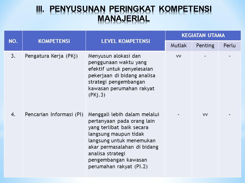 NO.KOMPETENSILEVEL KOMPETENSI KEGIATAN UTAMA MutlakPentingPerlu 3. 4. Pengatura Kerja (PKj) Pencarian Informasi (PI) Menyusun alokasi dan penggunaan w