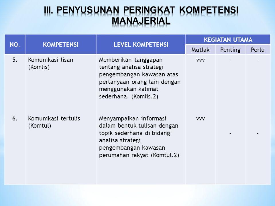 NO.KOMPETENSILEVEL KOMPETENSI KEGIATAN UTAMA MutlakPentingPerlu 5. 6. Komunikasi lisan (Komlis) Komunikasi tertulis (Komtul) Memberikan tanggapan tent