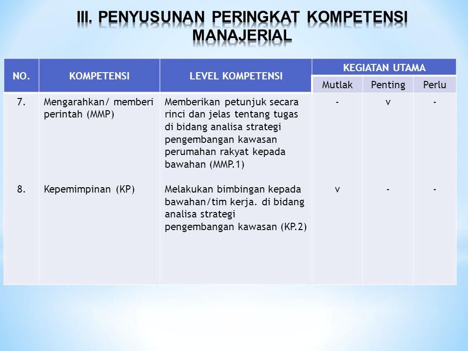 NO.KOMPETENSILEVEL KOMPETENSI KEGIATAN UTAMA MutlakPentingPerlu 7. 8. Mengarahkan/ memberi perintah (MMP) Kepemimpinan (KP) Memberikan petunjuk secara