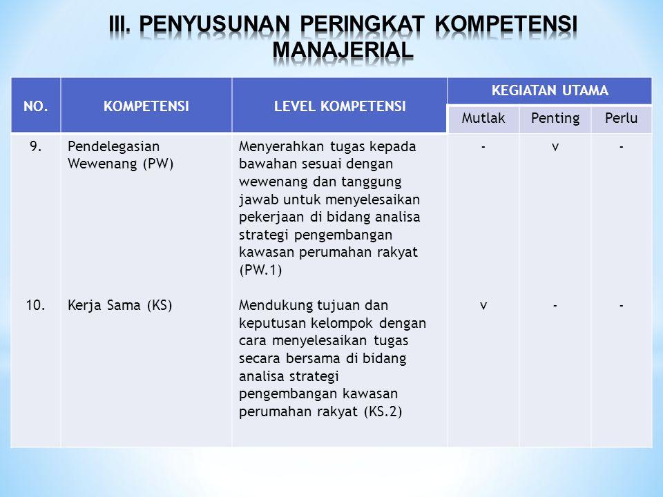 NO.KOMPETENSILEVEL KOMPETENSI KEGIATAN UTAMA MutlakPentingPerlu 9. 10. Pendelegasian Wewenang (PW) Kerja Sama (KS) Menyerahkan tugas kepada bawahan se