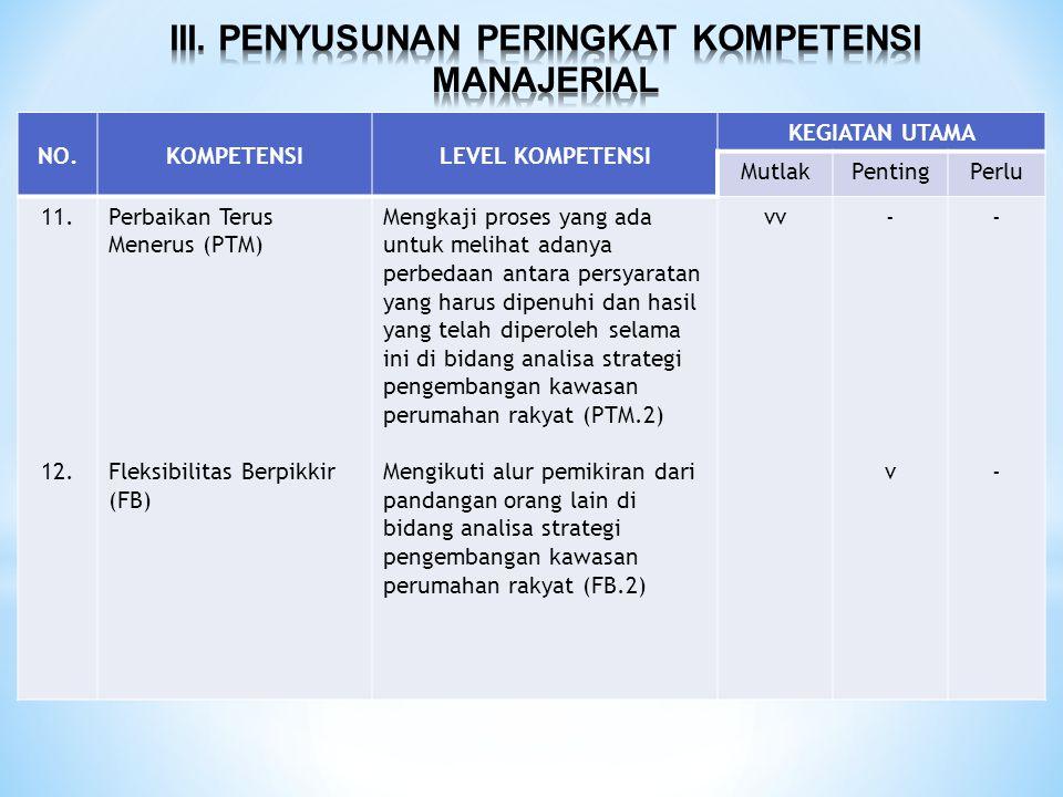NO.KOMPETENSILEVEL KOMPETENSI KEGIATAN UTAMA MutlakPentingPerlu 11. 12. Perbaikan Terus Menerus (PTM) Fleksibilitas Berpikkir (FB) Mengkaji proses yan