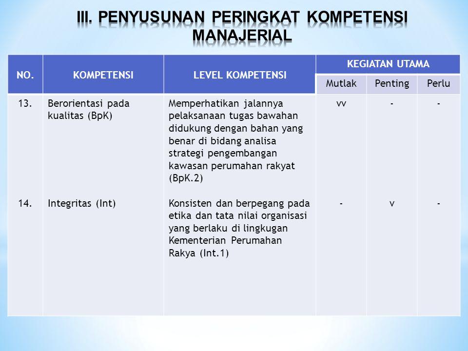 NO.KOMPETENSILEVEL KOMPETENSI KEGIATAN UTAMA MutlakPentingPerlu 13. 14. Berorientasi pada kualitas (BpK) Integritas (Int) Memperhatikan jalannya pelak