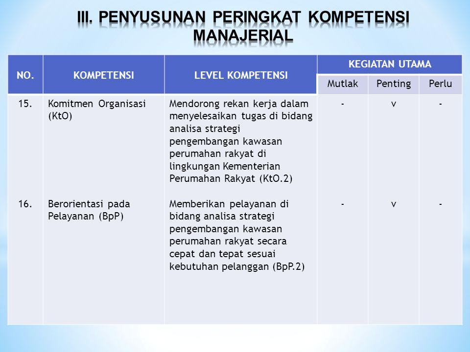 NO.KOMPETENSILEVEL KOMPETENSI KEGIATAN UTAMA MutlakPentingPerlu 15. 16. Komitmen Organisasi (KtO) Berorientasi pada Pelayanan (BpP) Mendorong rekan ke
