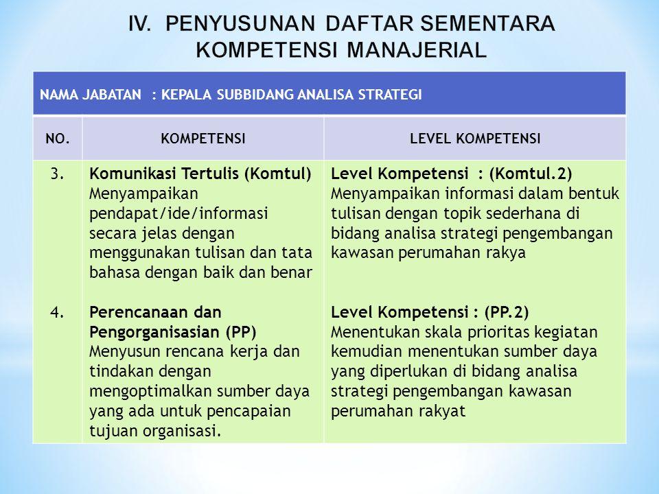 NAMA JABATAN : KEPALA SUBBIDANG ANALISA STRATEGI NO.KOMPETENSILEVEL KOMPETENSI 3. 4. Komunikasi Tertulis (Komtul) Menyampaikan pendapat/ide/informasi
