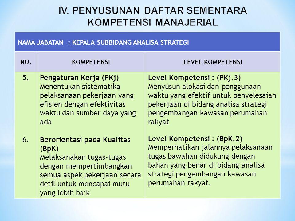 NAMA JABATAN : KEPALA SUBBIDANG ANALISA STRATEGI NO.KOMPETENSILEVEL KOMPETENSI 5. 6. Pengaturan Kerja (PKj) Menentukan sistematika pelaksanaan pekerja