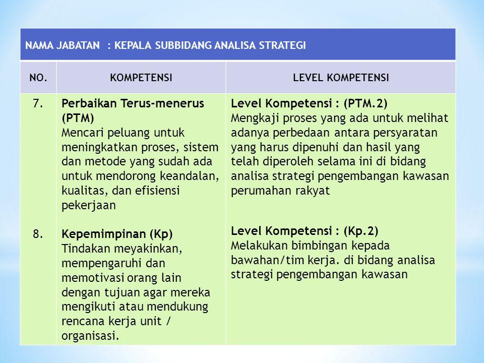 NAMA JABATAN : KEPALA SUBBIDANG ANALISA STRATEGI NO.KOMPETENSILEVEL KOMPETENSI 7. 8. Perbaikan Terus-menerus (PTM) Mencari peluang untuk meningkatkan