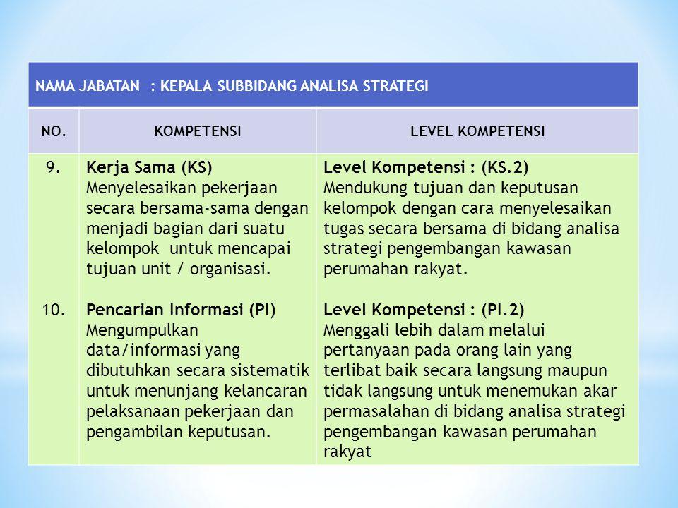 NAMA JABATAN : KEPALA SUBBIDANG ANALISA STRATEGI NO.KOMPETENSILEVEL KOMPETENSI 9. 10. Kerja Sama (KS) Menyelesaikan pekerjaan secara bersama-sama deng