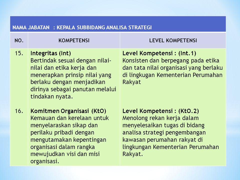 NAMA JABATAN : KEPALA SUBBIDANG ANALISA STRATEGI NO.KOMPETENSILEVEL KOMPETENSI 15. 16. Integritas (Int) Bertindak sesuai dengan nilai- nilai dan etika