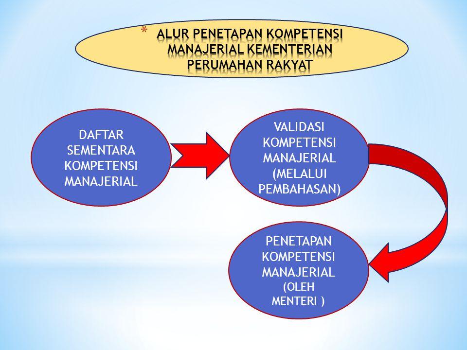 DAFTAR SEMENTARA KOMPETENSI MANAJERIAL VALIDASI KOMPETENSI MANAJERIAL (MELALUI PEMBAHASAN) PENETAPAN KOMPETENSI MANAJERIAL (OLEH MENTERI )