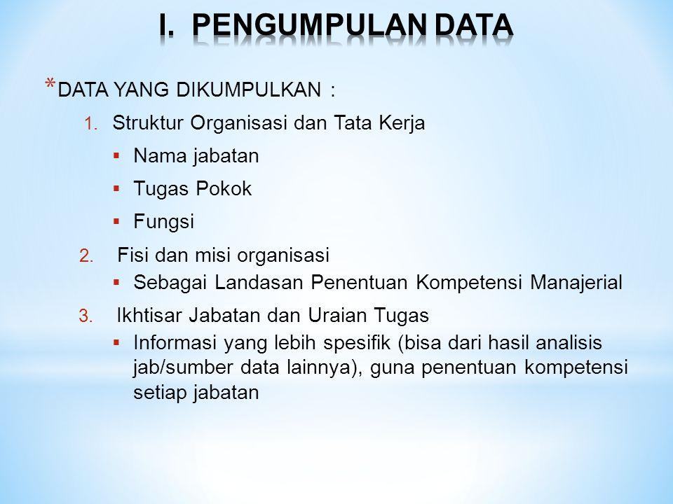 * DATA YANG DIKUMPULKAN : 1. Struktur Organisasi dan Tata Kerja  Nama jabatan  Tugas Pokok  Fungsi 2. Fisi dan misi organisasi  Sebagai Landasan P