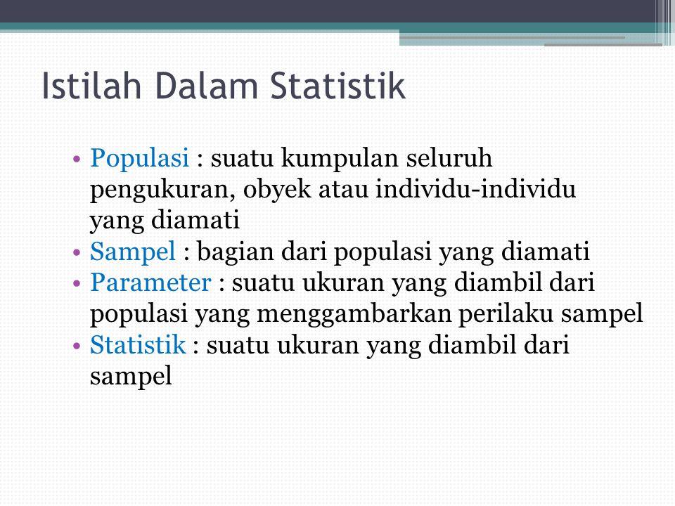 Istilah Dalam Statistik Populasi : suatu kumpulan seluruh pengukuran, obyek atau individu-individu yang diamati Sampel : bagian dari populasi yang diamati Parameter : suatu ukuran yang diambil dari populasi yang menggambarkan perilaku sampel Statistik : suatu ukuran yang diambil dari sampel