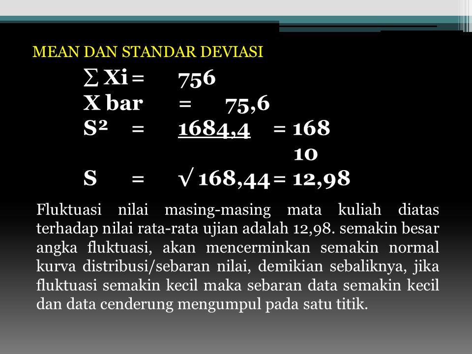  Xi=756 X bar=75,6 168S²=1684,4= 168 10 12,98 S=√ 168,44= 12,98 Fluktuasi nilai masing-masing mata kuliah diatas terhadap nilai rata-rata ujian adalah 12,98.