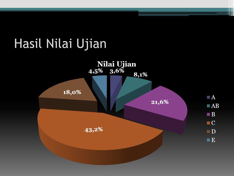 Hasil Nilai Ujian 43,2% 21,6% 8,1% 18,0% 4,5%3,6%