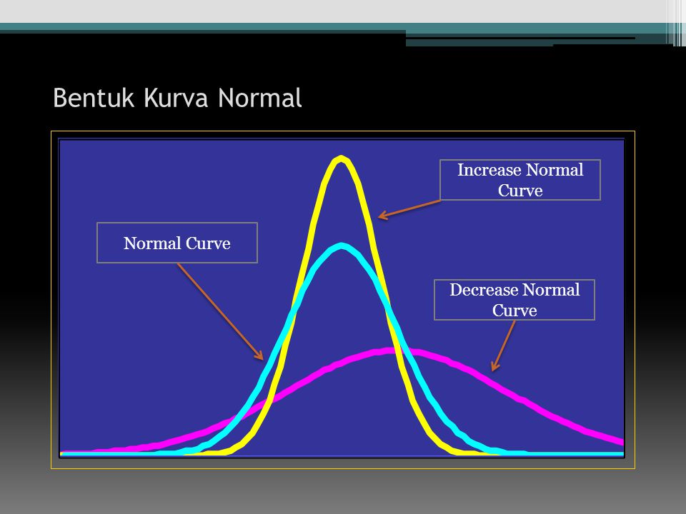 Bentuk Kurva Normal Normal Curve Increase Normal Curve Decrease Normal Curve