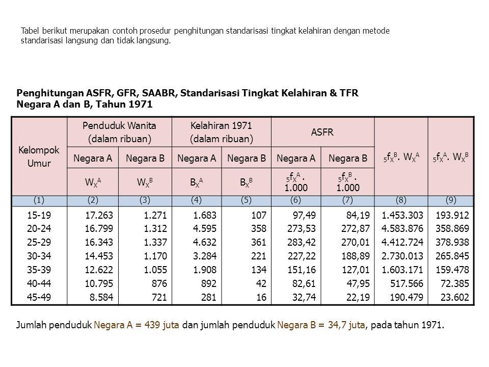 Tabel berikut merupakan contoh prosedur penghitungan standarisasi tingkat kelahiran dengan metode standarisasi langsung dan tidak langsung. Kelompok U