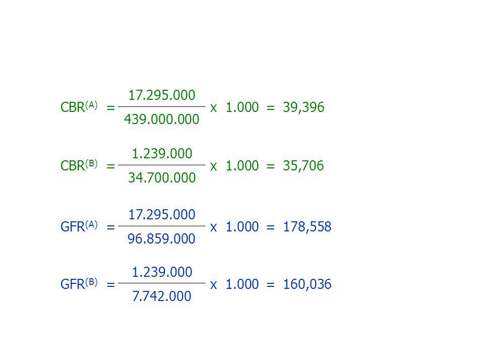 CBR (A) = 17.295.000 x 1.000=39,396 439.000.000 CBR (B) = 1.239.000 x 1.000=35,706 34.700.000 GFR (A) = 17.295.000 x 1.000=178,558 96.859.000 GFR (B)