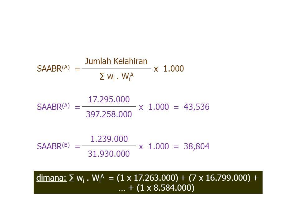 dimana: ∑ w i. W i A = (1 x 17.263.000) + (7 x 16.799.000) + … + (1 x 8.584.000) SAABR (A) = Jumlah Kelahiran x 1.000 ∑ w i. W i A SAABR (A) = 17.295.