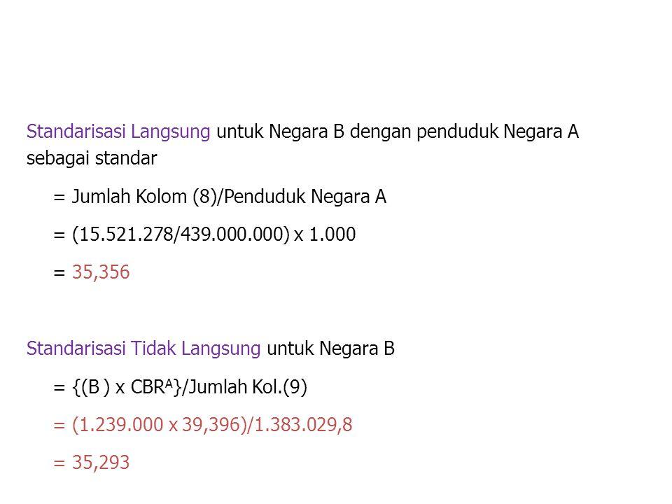 Standarisasi Langsung untuk Negara B dengan penduduk Negara A sebagai standar = Jumlah Kolom (8)/Penduduk Negara A = (15.521.278/439.000.000) x 1.000