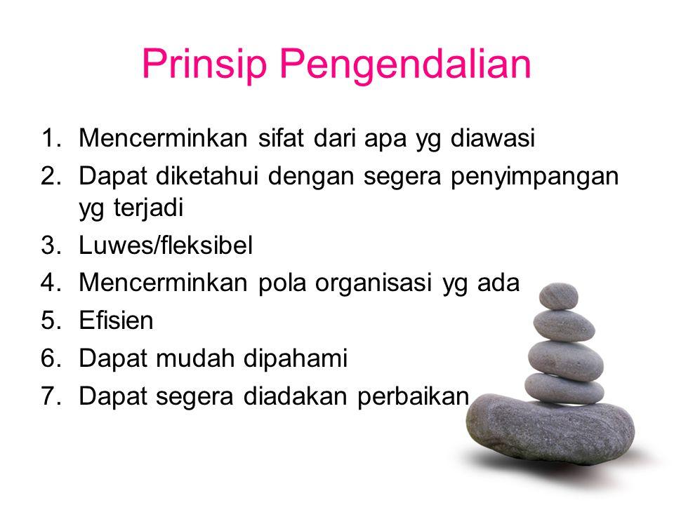 Prinsip Pengendalian 1.Mencerminkan sifat dari apa yg diawasi 2.Dapat diketahui dengan segera penyimpangan yg terjadi 3.Luwes/fleksibel 4.Mencerminkan