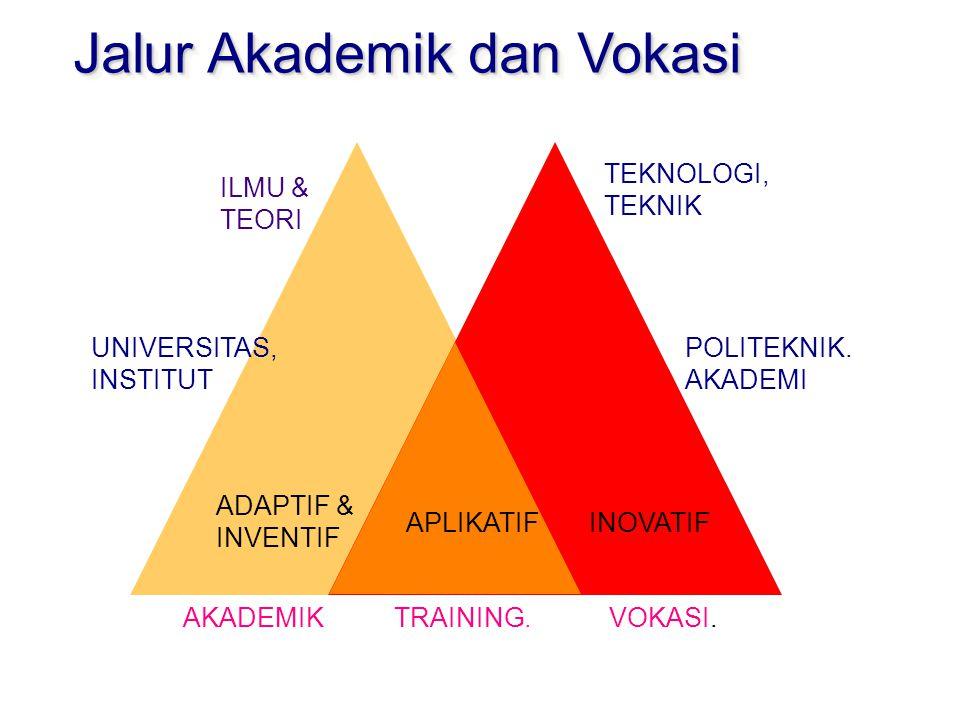 ILMU & TEORI UNIVERSITAS, INSTITUT TEKNOLOGI, TEKNIK POLITEKNIK.