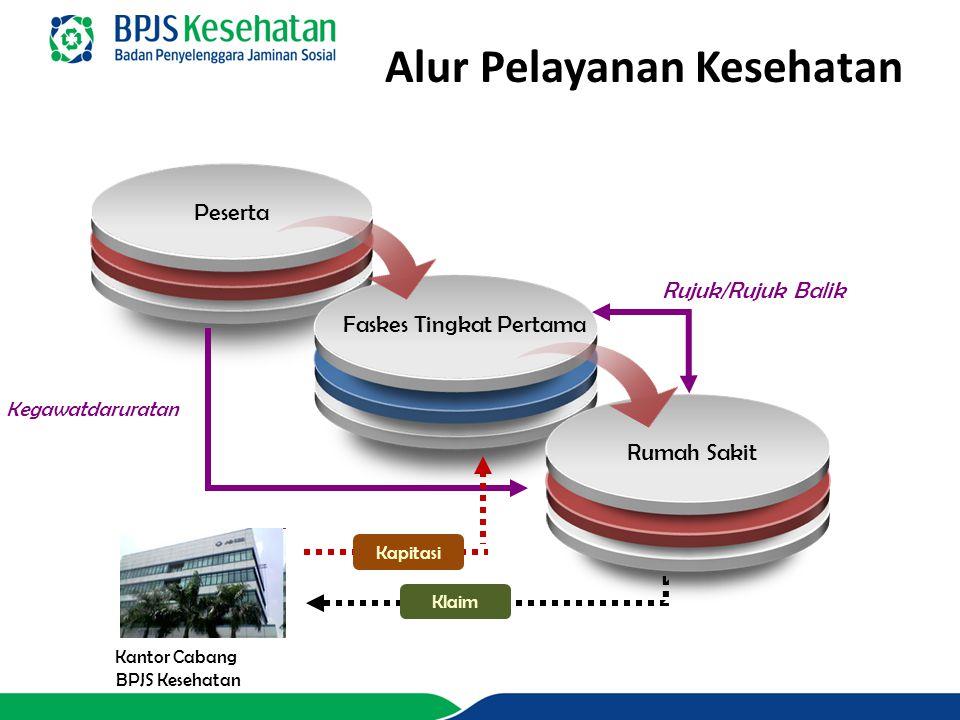 KOORDINASI MANFAAT BPJS KESEHATAN ASURANSI KESEHATAN KOMERSIAL Coordination of Benefit (COB) Perpres No.