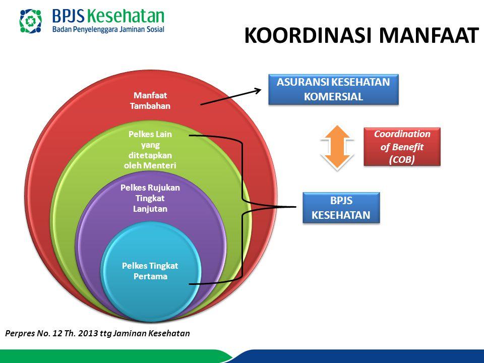 KOORDINASI MANFAAT BPJS KESEHATAN ASURANSI KESEHATAN KOMERSIAL Coordination of Benefit (COB) Perpres No. 12 Th. 2013 ttg Jaminan Kesehatan