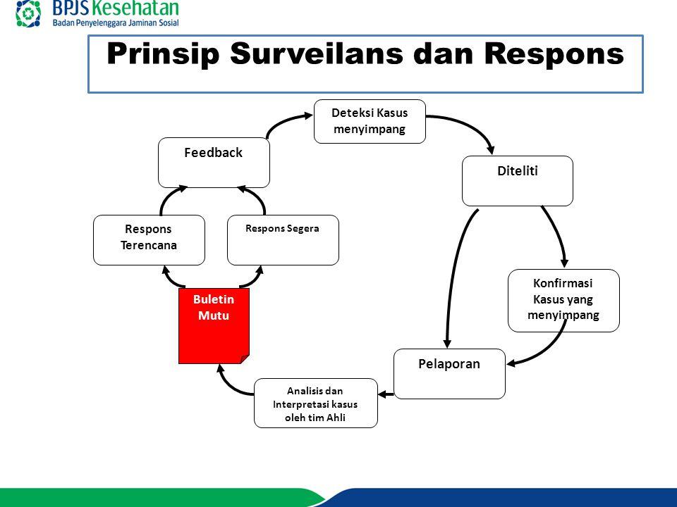 Prinsip Surveilans Untuk Mutu Tim yang independen melakukan rapat rutin; Harus menggunakan data sebagai bahan bukti untuk pengambilan keputusan (Evidence Based).
