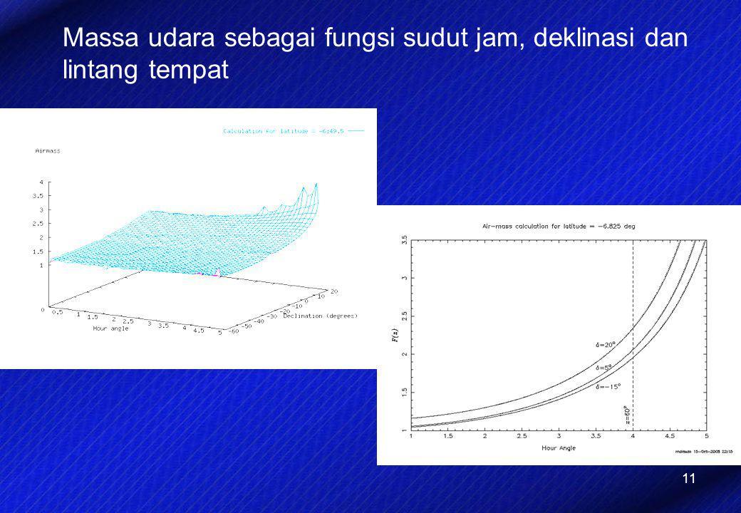 11 Massa udara sebagai fungsi sudut jam, deklinasi dan lintang tempat