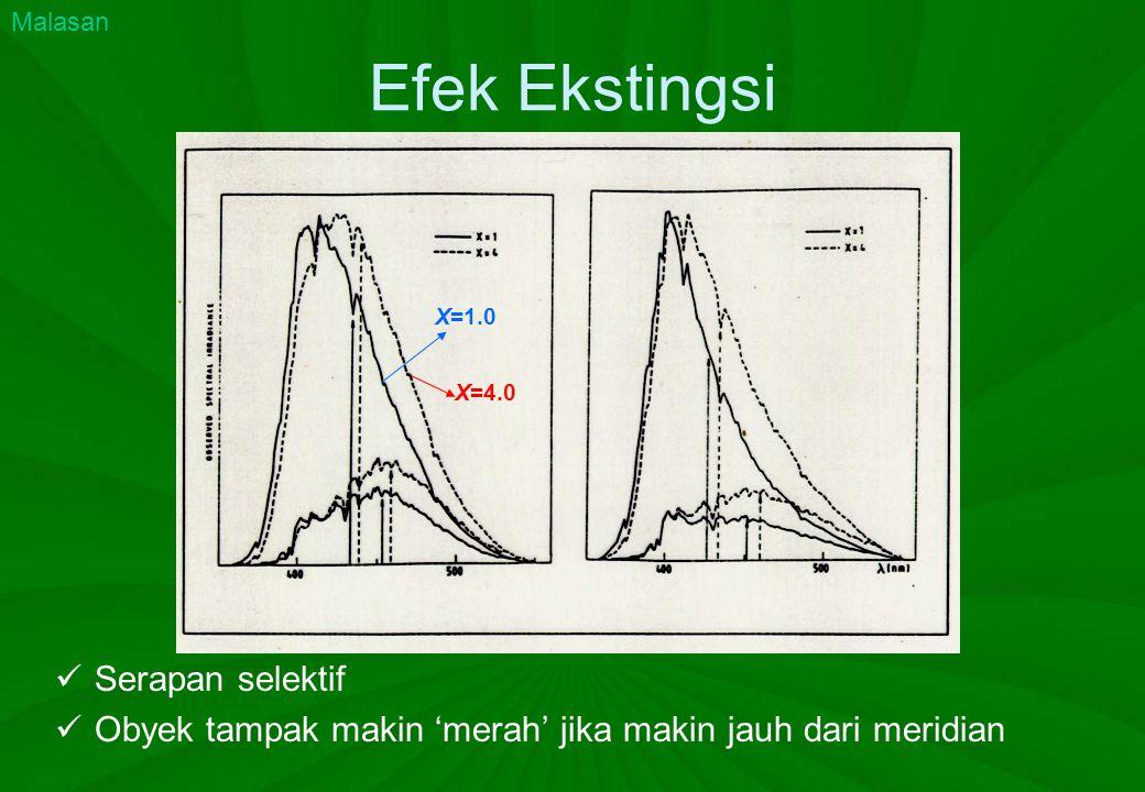Efek Ekstingsi Serapan selektif Obyek tampak makin 'merah' jika makin jauh dari meridian X=1.0 X=4.0 Malasan