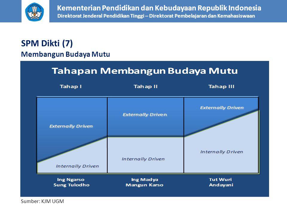 Kementerian Pendidikan dan Kebudayaan Republik Indonesia Direktorat Jenderal Pendidikan Tinggi – Direktorat Pembelajaran dan Kemahasiswaan Membangun B