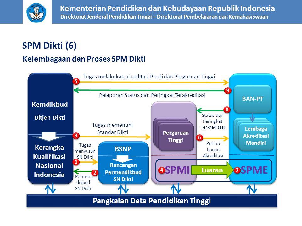 Kementerian Pendidikan dan Kebudayaan Republik Indonesia Direktorat Jenderal Pendidikan Tinggi – Direktorat Pembelajaran dan Kemahasiswaan Kelembagaan