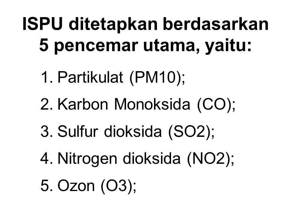 ISPU ditetapkan berdasarkan 5 pencemar utama, yaitu: 1.Partikulat (PM10); 2.Karbon Monoksida (CO); 3.Sulfur dioksida (SO2); 4.Nitrogen dioksida (NO2);