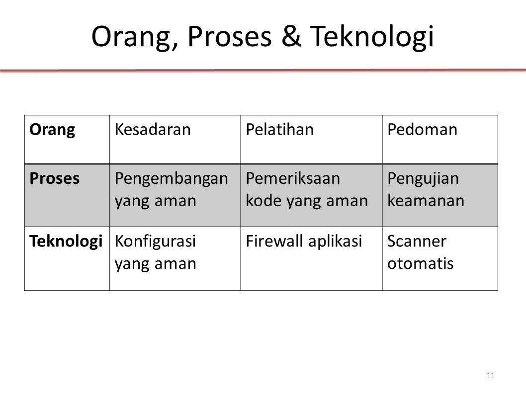 Standar Keamanan Aplikasi Web OWASP (Open Web Application Security Project) WASC ( Web Application Security Consortium) 12