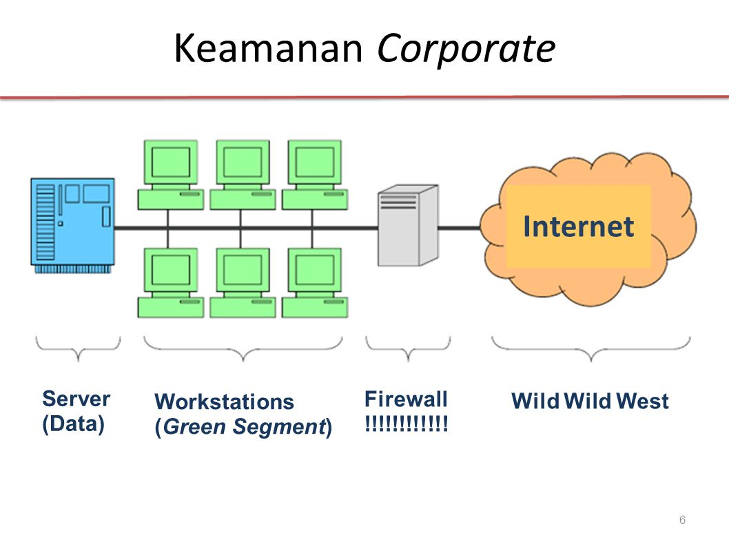 Keamanan Corporate 6 Internet Server (Data) Workstations (Green Segment) Firewall !!!!!!!!!!!! Wild Wild West