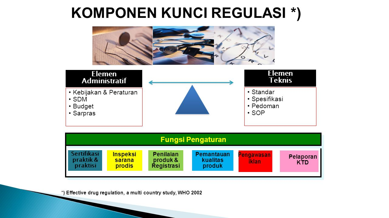 KOMPONEN KUNCI REGULASI *) Elemen Administratif Kebijakan & Peraturan SDM Budget Sarpras Standar Spesifikasi Pedoman SOP Elemen Teknis *) Effective dr