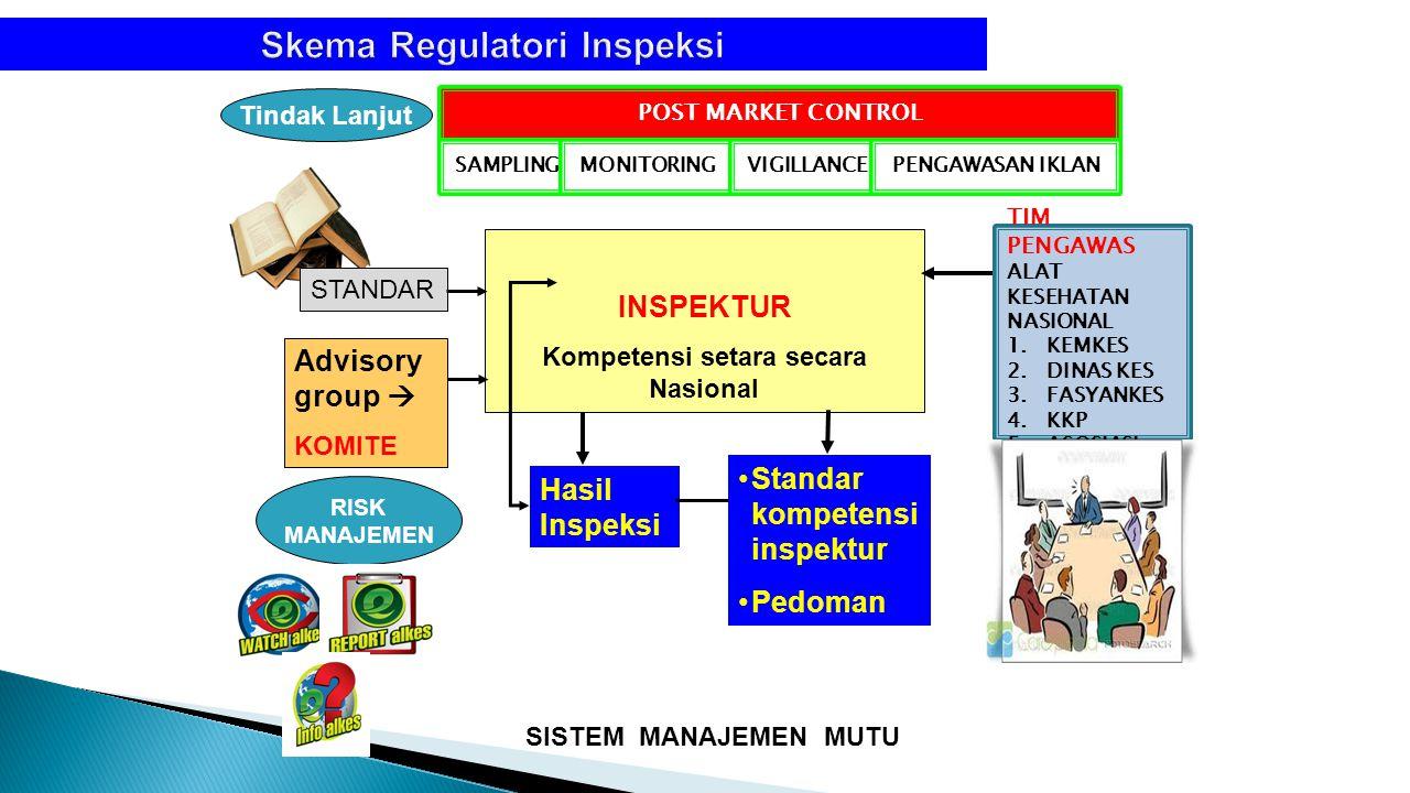 Skema Regulatori Inspeksi INSPEKTUR Kompetensi setara secara Nasional Advisory group  KOMITE Hasil Inspeksi Standar kompetensi inspektur Pedoman SIST