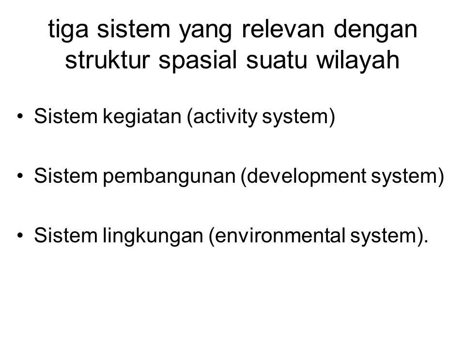 tiga sistem yang relevan dengan struktur spasial suatu wilayah Sistem kegiatan (activity system) Sistem pembangunan (development system) Sistem lingku