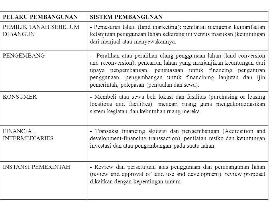 PELAKU PEMBANGUNANSISTEM PEMBANGUNAN PEMILIK TANAH SEBELUM DIBANGUN - Pemesaran lahan (land marketing): penilaian mengenai kemanfaatan kelanjutan peng
