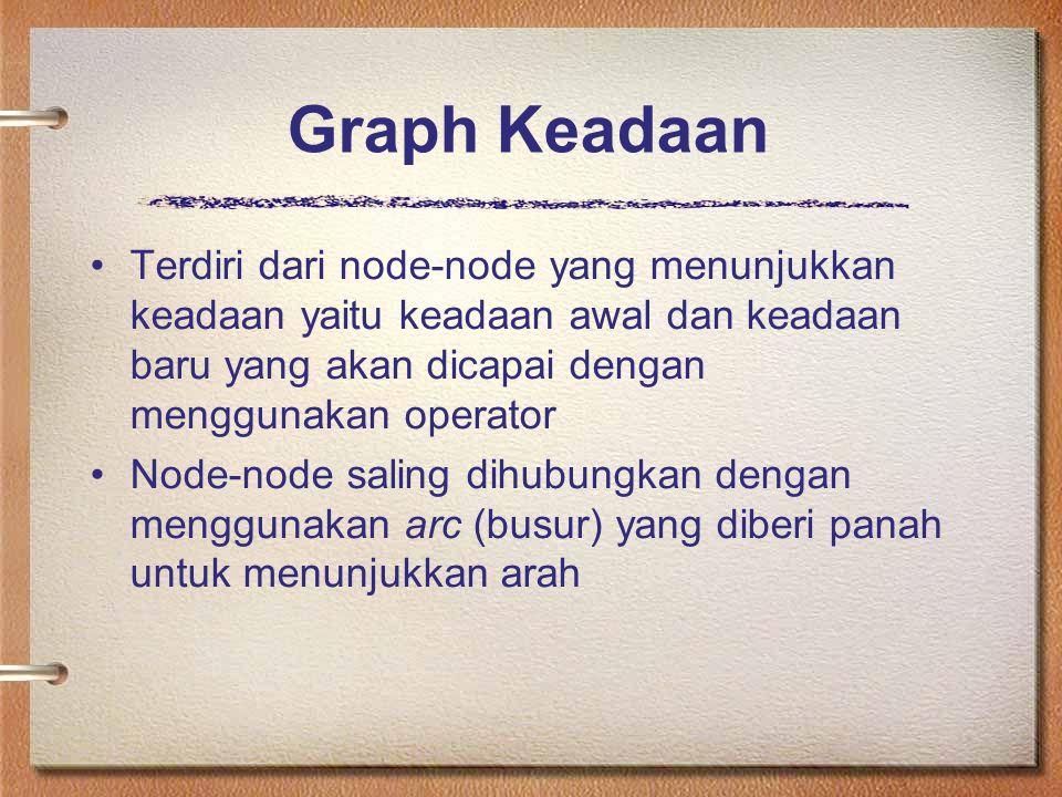 Graph Keadaan Terdiri dari node-node yang menunjukkan keadaan yaitu keadaan awal dan keadaan baru yang akan dicapai dengan menggunakan operator Node-node saling dihubungkan dengan menggunakan arc (busur) yang diberi panah untuk menunjukkan arah